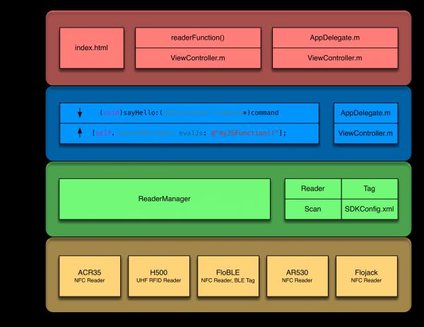 Flomio SDK Architecture (with PhoneGap)